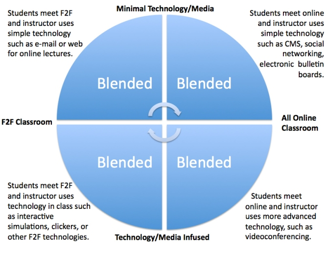 BLENDED LEARNING_EDUCAUSE