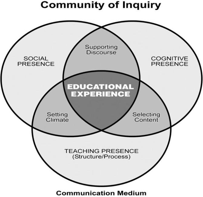 communities of inquiry