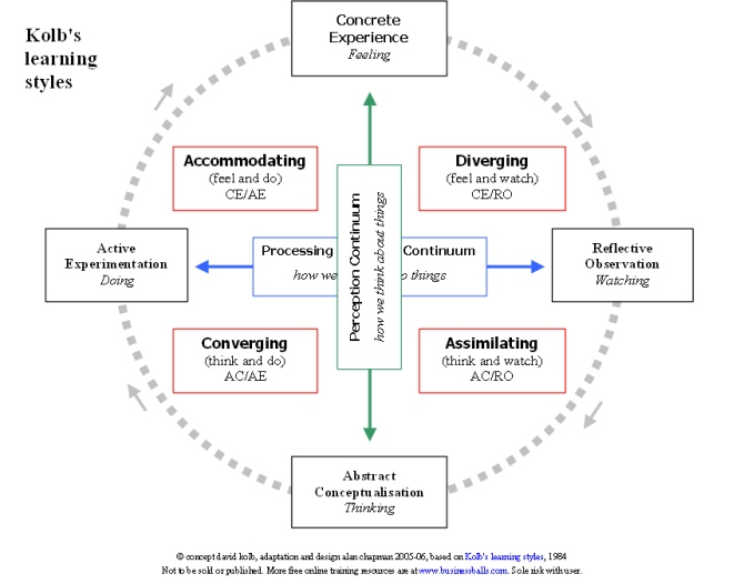 KOLB'S EXPERIENTIAL THEORY