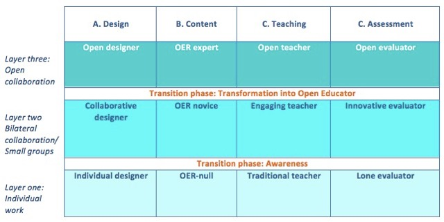 open-educators