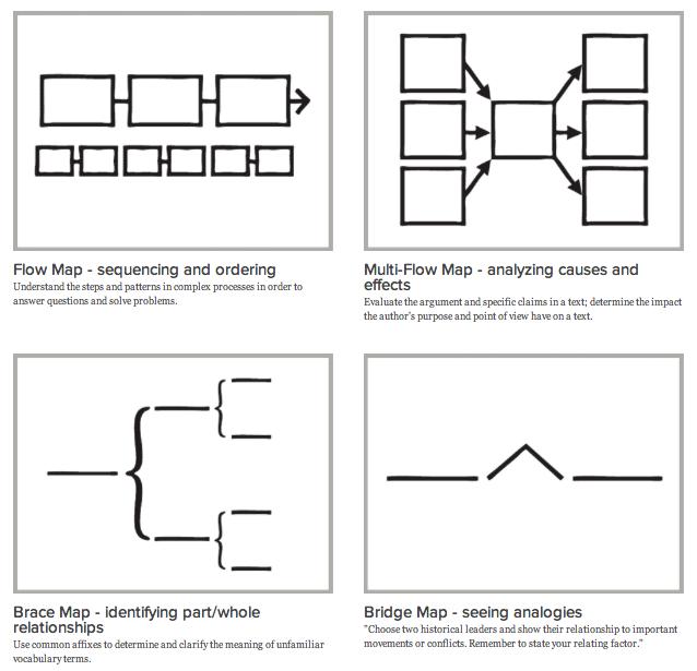 thinking_maps2