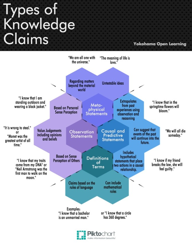 Types-of-Knowledge-Claims