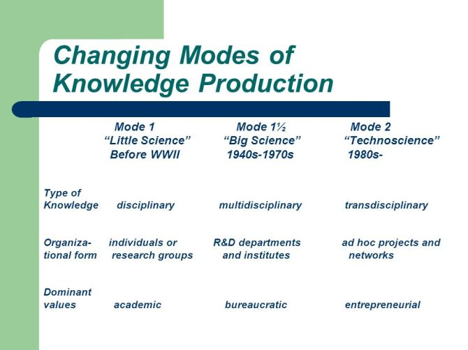 Changing+Modes+of+Knowledge+Production