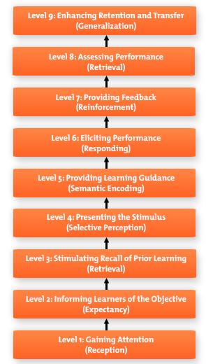 Gagne-Nine-Levels-Learning-Diagram