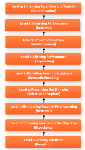 Gagne-Nine-Levels-Learning-Diagram