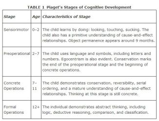 piagets-model-of-cognitive-development