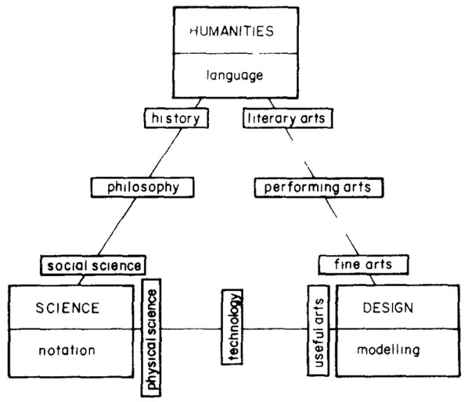 A-Third-Pillar-of-Knowledge_chart