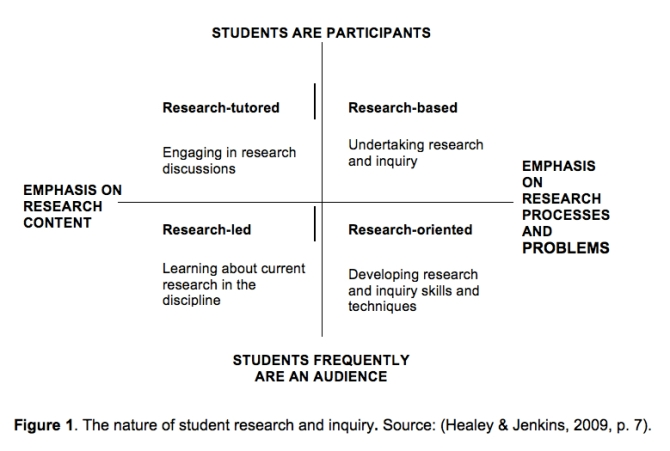 RESEARCH-TEACHING