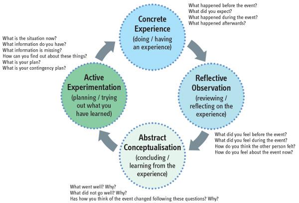critical_reflection_diagram_600_408